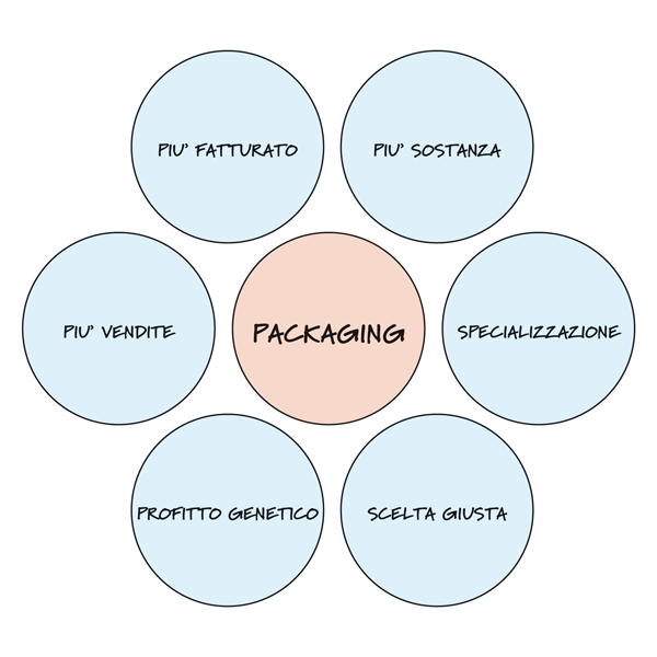 packaging-mappa-mentale
