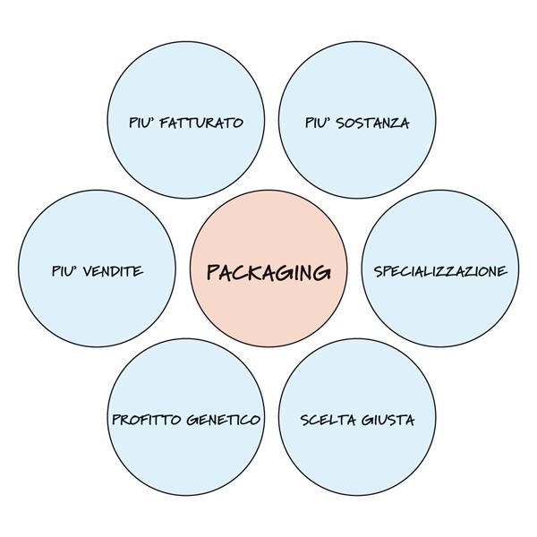 packaging-mappa-mentale