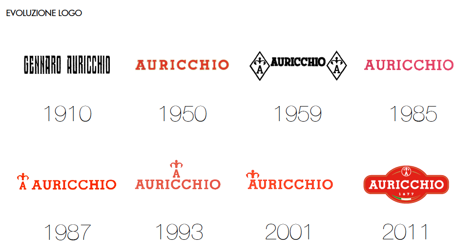 Evoluzione_ Logo_Auricchio