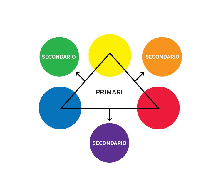 Colori primari_secondari